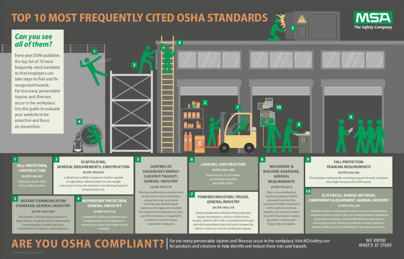 Do you know the top 10 OSHA citations? - IPP&T Magazine Online